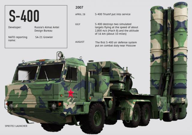 China Bahagia Bisa Dapatkan Sishanud S-400 Triumf dari Rusia